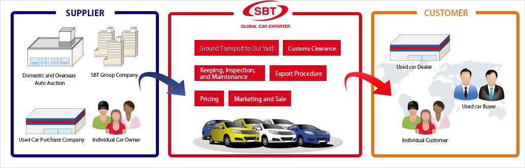Used Vehicle Export Industry | SBT CO , LTD